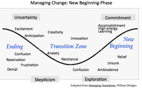 William Bridges model of managing change from uncertainty to commitment